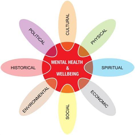 mental health diagram mental health and wellbeing