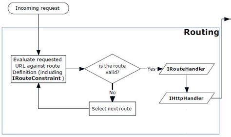 workflow in asp net asp net mvc routing extensibility