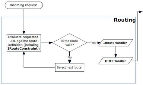 mvc workflow asp net mvc routing extensibility simple talk