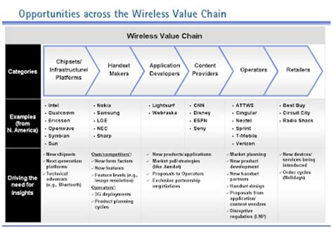 value chain analysis template electronic and mobile commerce study and analysis