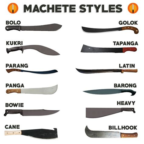 Knife Designs by The Best Machete To Carry In The Woods To Cut Through