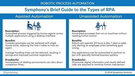 Rpa Technical Insights Part 3 Assisted Or Unassisted Robotic Process Automation How To Choose Robotic Process Automation Assessment Template