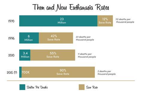 euthanasia cost no kill progress