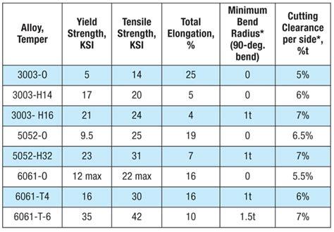 aluminium mechanical properties table aluminum properties of aluminum