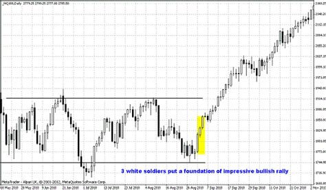 candlestick pattern three white soldiers three white soldiers forex peace army your forex