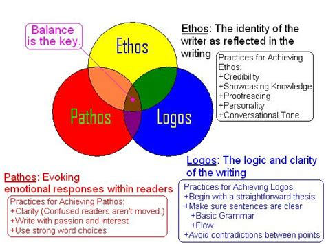 Persuasive Essay Logos Ethos Pathos by This Picture Is A Great Explanation Of Ethos Pathos And Logos Each Box Explains Gives
