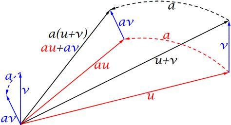 imagenes de vectores colineales vectores en las matem 225 ticas y en la f 237 sica taringa