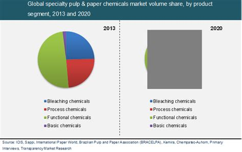 Chemicals Used In Paper - global specialty pulp and paper chemicals market to reach