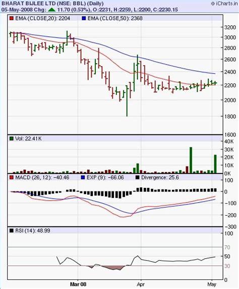 observer pattern stock market bharat bijlee bbl consolidating observer