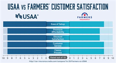 who has better car insurance farmers or usaa quote 174