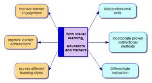 Visual Learner Essay the visual leap about visual thinking