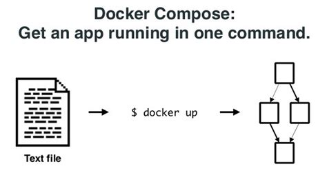 docker compose l stack docker compose to orchestrate containers tech tip 77