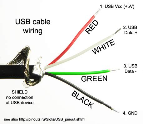 usb wire colors technology today alert any usb device can be a