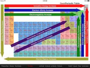 periodic table trends graphic chemistry physics periodic table chemistry and