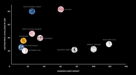 most expensive sold most expensive diamonds sold at auction business