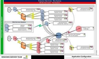 application architecture diagram visio template the 10 best ways to visually represent it data techrepublic