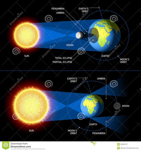 year 7 science solar and lunar eclipses paperless