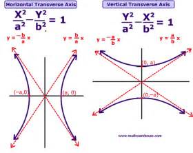 Graphing Conic Sections Calculator equations and formula of conic sections
