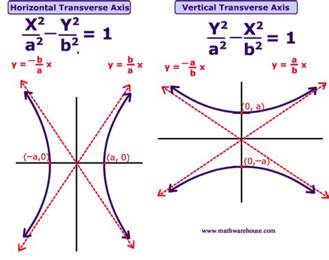 hyperbola conic section hyperbola formula sheet