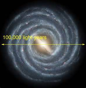 how many light years is the universe way facts