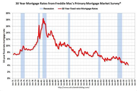 united states how do historically low interest rates mortgage interest rates under reagan in 1981 18 6 no