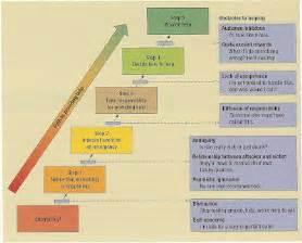 Bystander Intervention Model Essay social media the modern stage for the bystander effect psychology 1010
