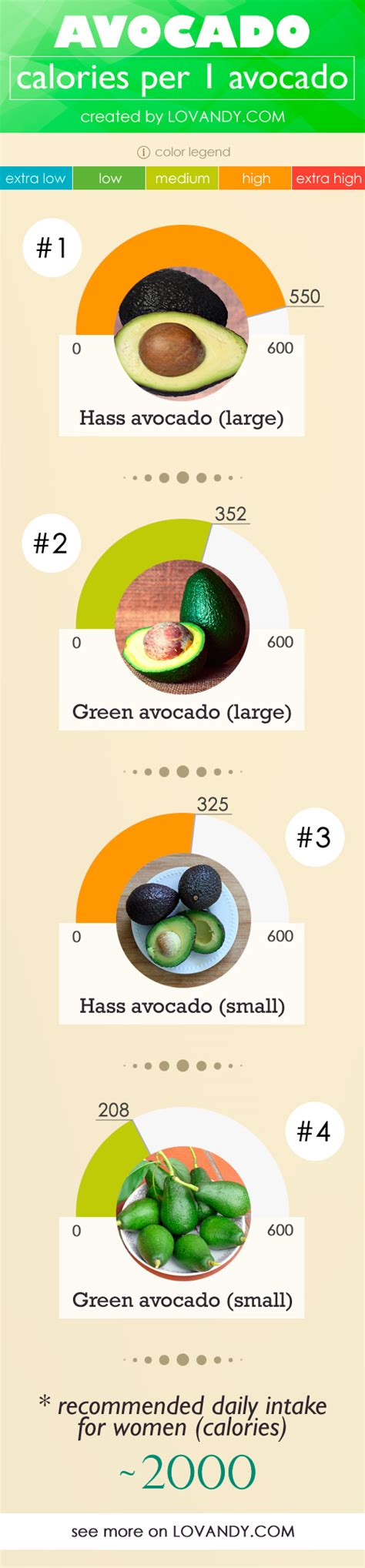 avocado calories