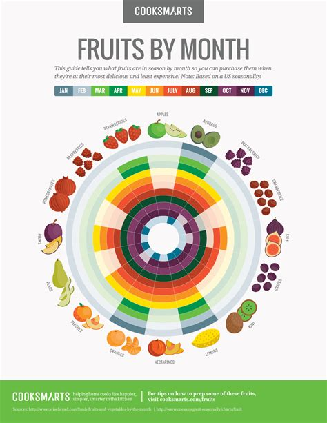 this month by month guide will help you buy fruits in season infographic