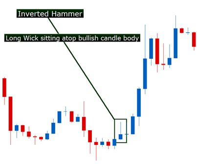 hammer pattern reversal favored inc fvrd here s an exle of an inverted