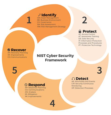 building a hipaa compliant cybersecurity program using nist 800 30 and csf to secure protected health information books nist cyber security framework stickman