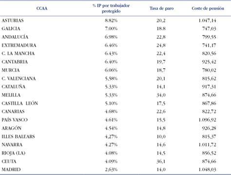 tabla de c 243 digos ascii tabla de codigos de incapacidades la incapacidad laboral