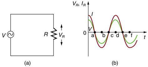 resistors and ac current electric circuits how is a potential difference created between two points physics stack