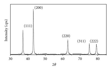 Xrd Pattern Of Nio | preparation and characterization of nio nanoparticles by