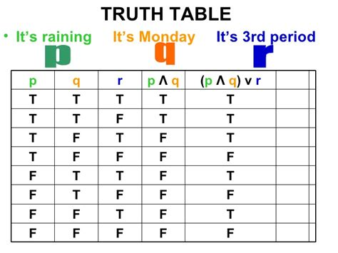P Q R Table by Inductive Reasoning