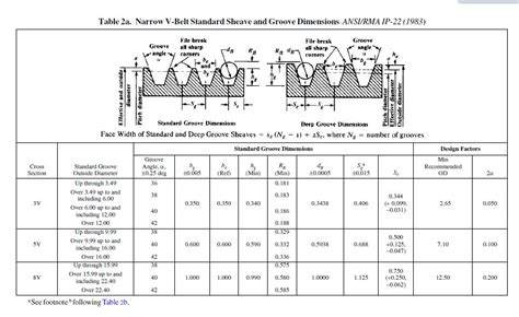 c section pulley dimensions narrow v belts selection engineering subjects