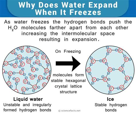 expanding in water water expansion when freezing science facts