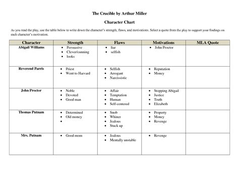 crucible themes analysis the crucible characters quotes quotesgram