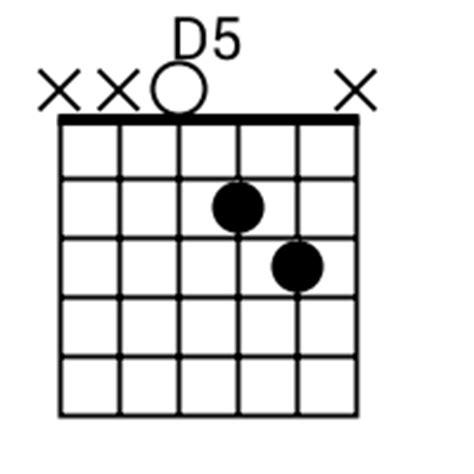 D5 Chord Guitar Finger