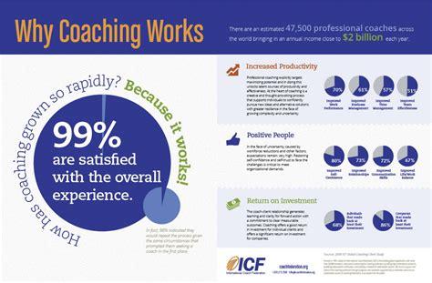 Why International Organization why coaching works visual ly