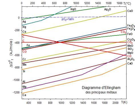 diagramme d ellingham cours diagramme d ellingham par abrahan