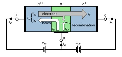 bipolar transistor modes of operation analogue electronics bjts active mode wikibooks open