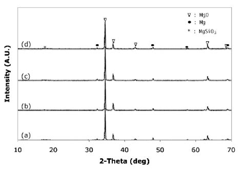 xrd pattern of magnesium hydroxide diffraction pattern analysis patterns gallery