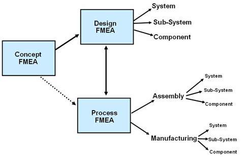 design failure mode effect analysis fmea aqura technology assignment 14 5 failure mode and
