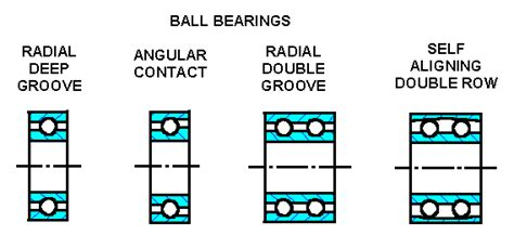 Home Design Engineer Bearing Types And Representation Ball Bearings Roller