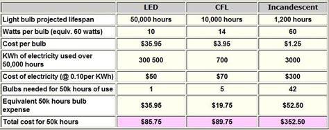 disadvantages of led light bulbs advantages and disadvantages of leds ledlightingtips