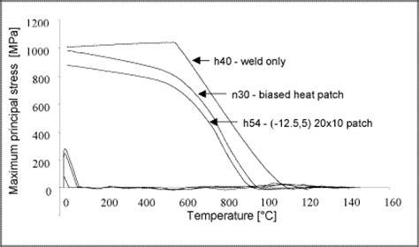 pattern welding temperature electron beam welding of crack sensitive nickel super