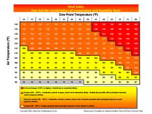 a chart which shows how heat index works usmntfan severe