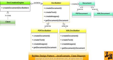 java pattern helper class builder design pattern in java javabrahman