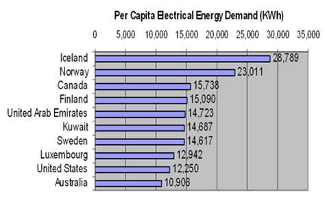 Hair Dryer Energy Consumption electricity demand