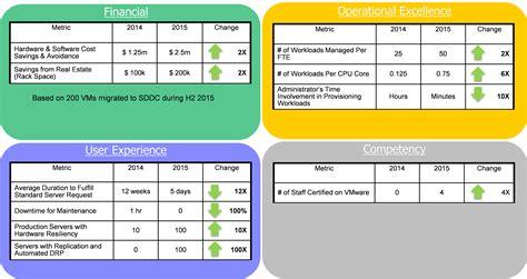 balanced scorecard archives vmware operations